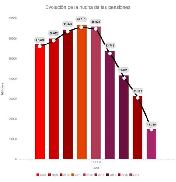 La Seguridad Social Toma 936 Millones Del Fondo De Reserva